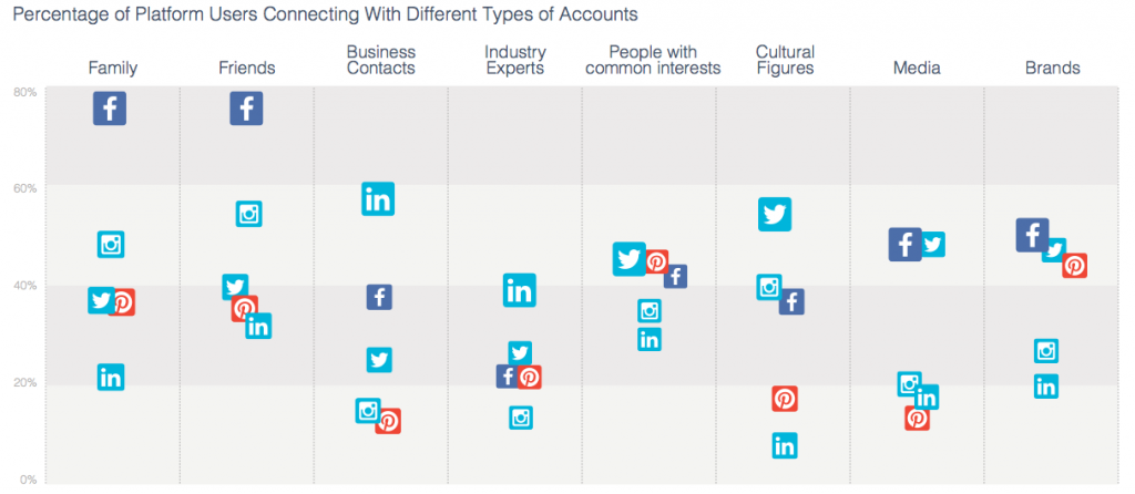 Percentage of platform users connecting with different types of accounts