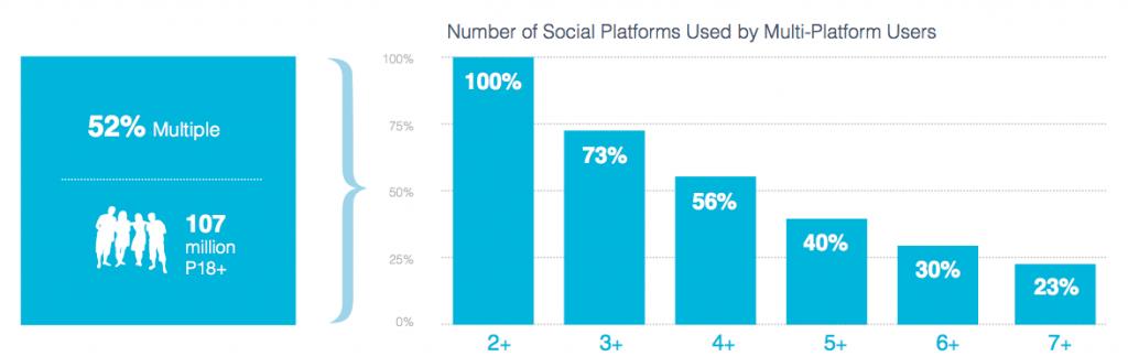 Number of Social Platforms Used by Multi-Platform Users