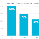 Number of Social Platforms Used by Multi-Platform Users